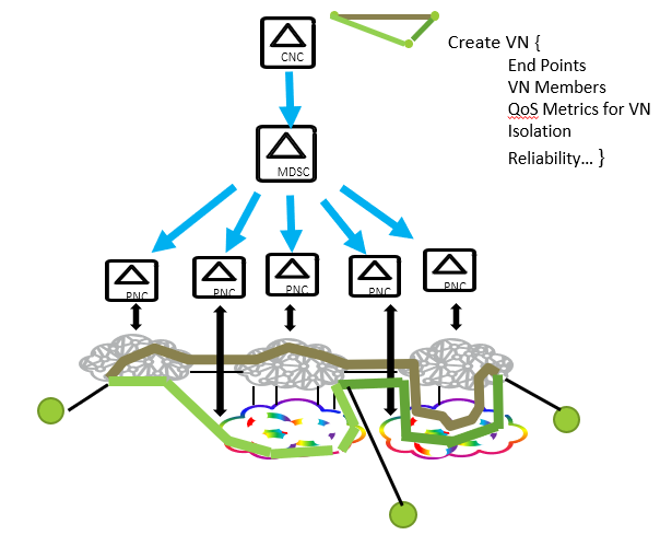 Network Slicing at the IETF – METRO-HAUL